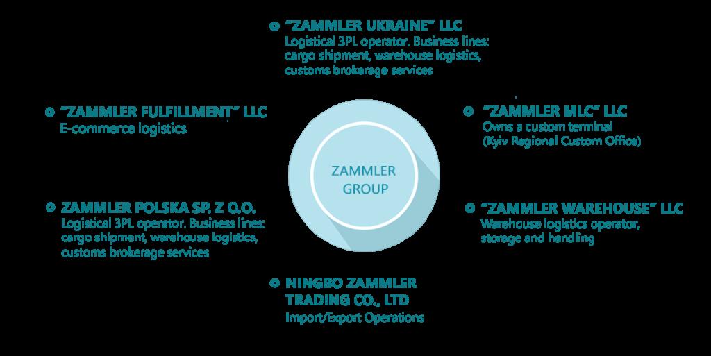About group | ZAMMLER Poland